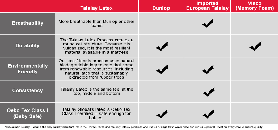 Talalay Global product comparison to competitors